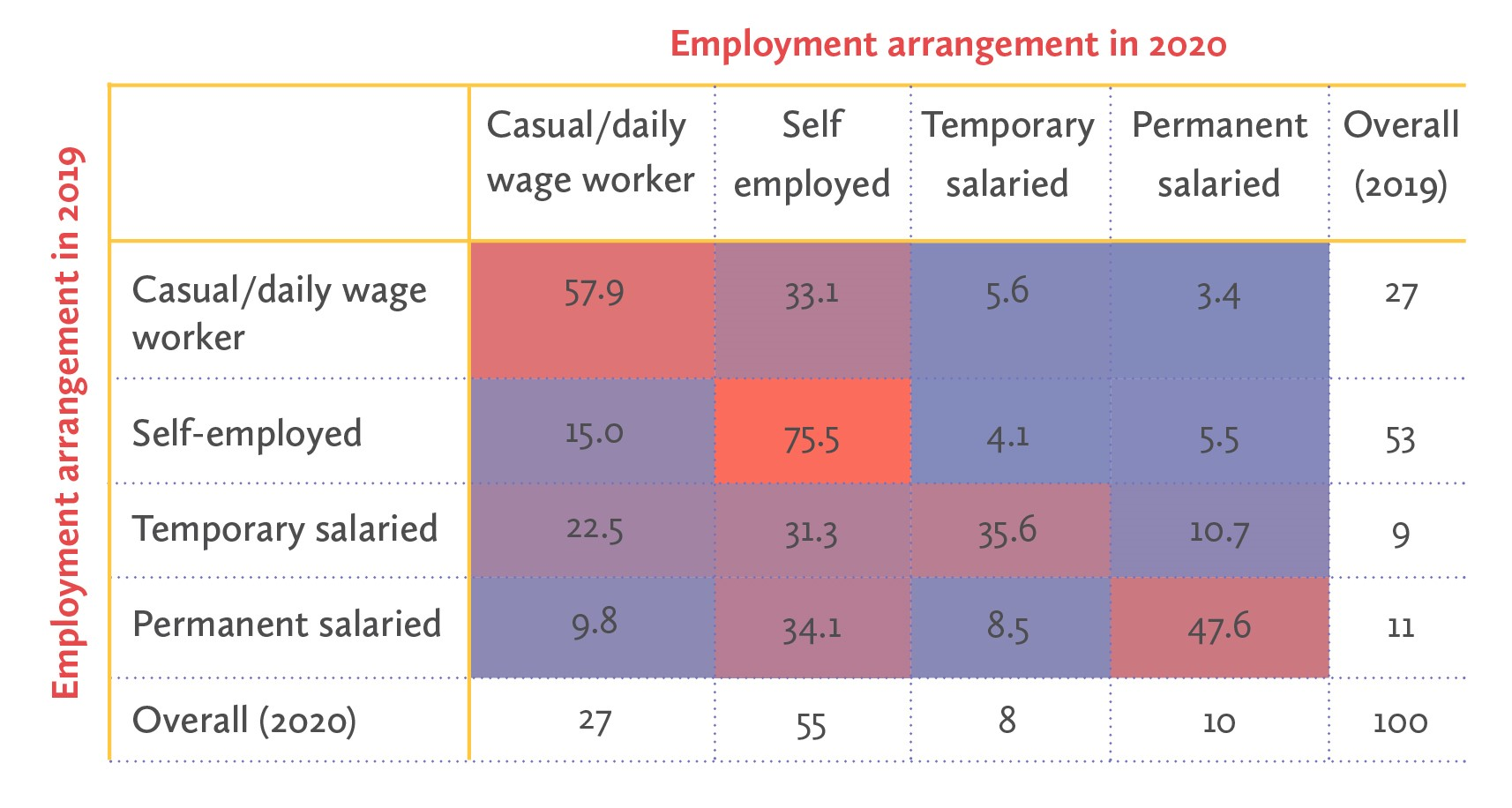 Nearly half of formal salaried workers moved into informal work
